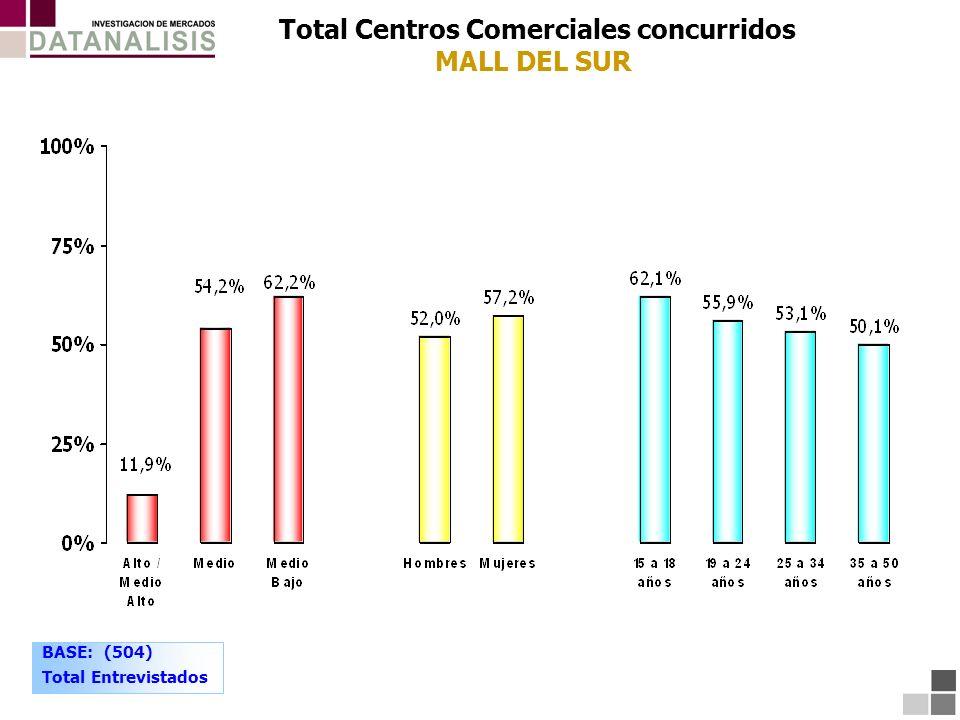 Total Centros Comerciales concurridos MALL DEL SUR BASE: (504) Total Entrevistados