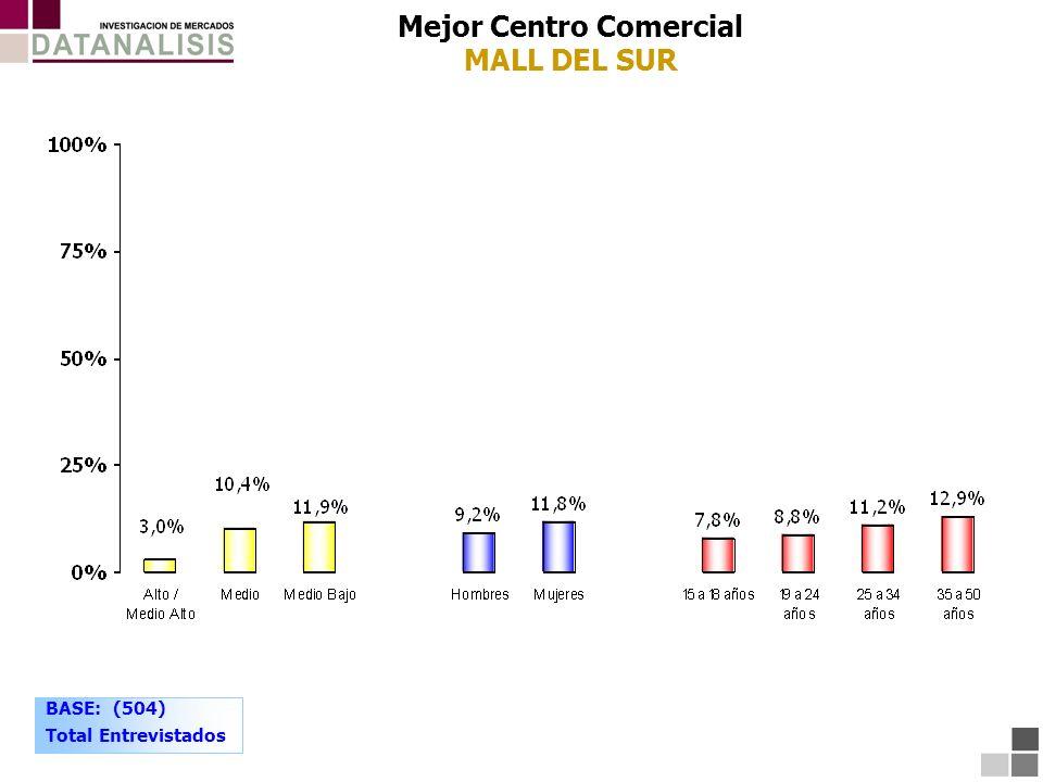 Mejor Centro Comercial MALL DEL SUR BASE: (504) Total Entrevistados