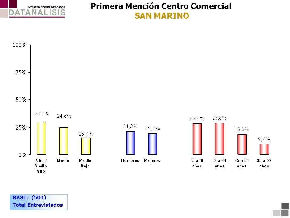 BASE: (504) Total Entrevistados Primera Mención Centro Comercial SAN MARINO