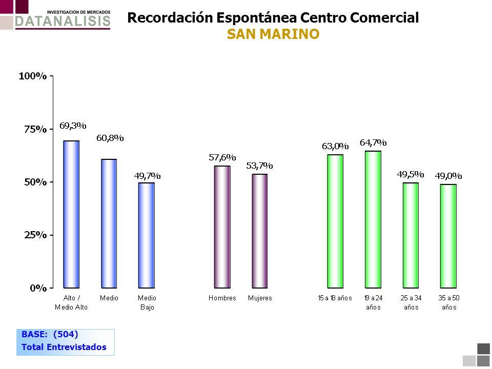 Recordación Espontánea Centro Comercial SAN MARINO BASE: (504) Total Entrevistados