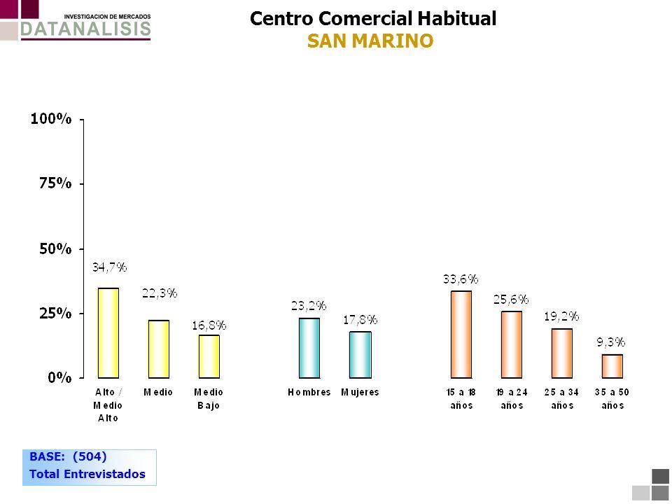 Centro Comercial Habitual SAN MARINO BASE: (504) Total Entrevistados