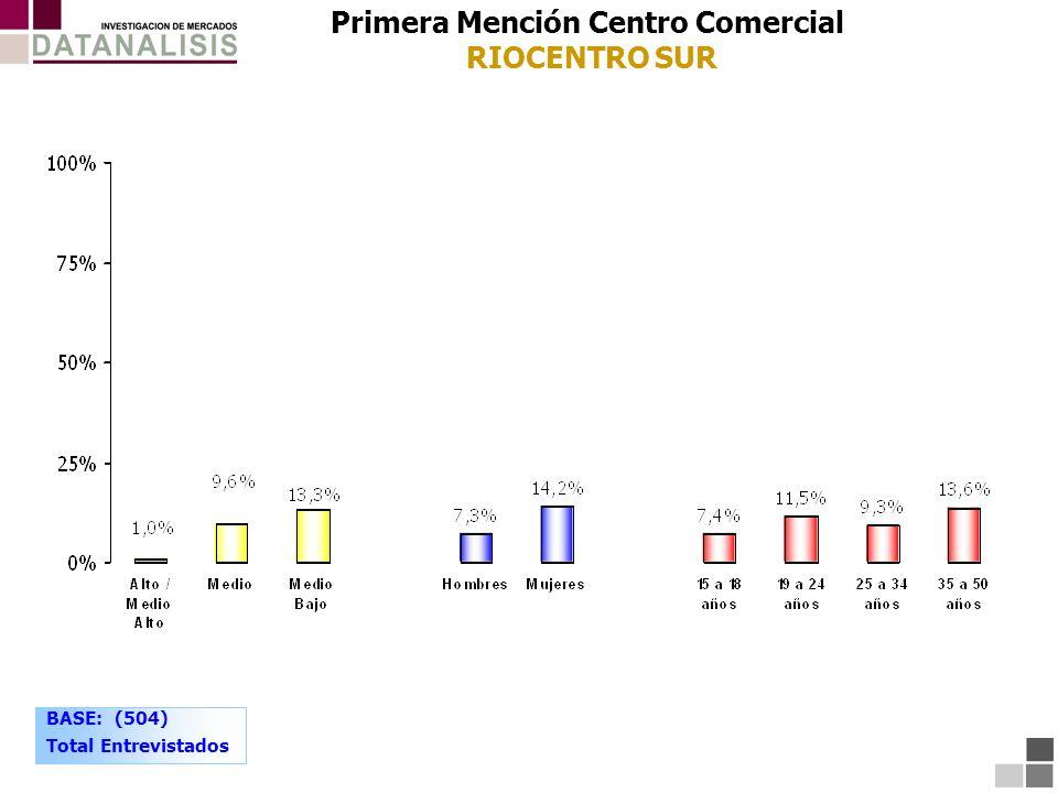 BASE: (504) Total Entrevistados Primera Mención Centro Comercial RIOCENTRO SUR