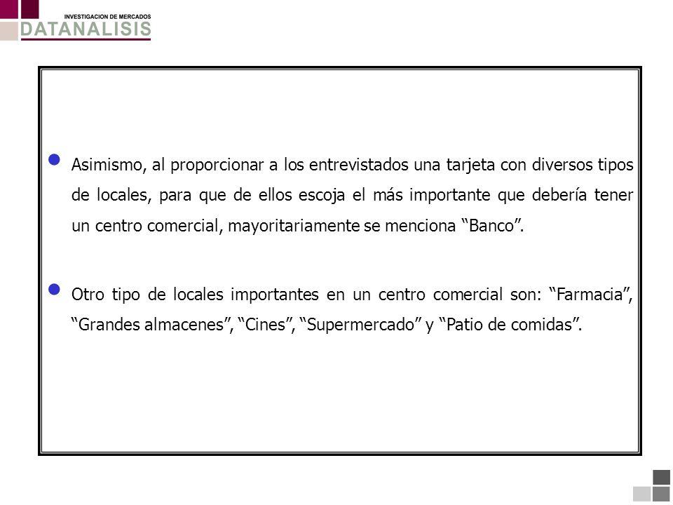 Mejor Centro Comercial POLICENTRO BASE: (504) Total Entrevistados