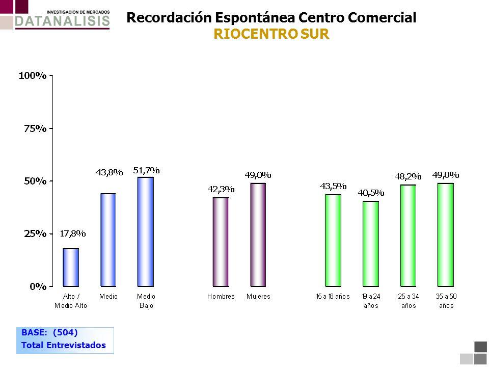 Recordación Espontánea Centro Comercial RIOCENTRO SUR BASE: (504) Total Entrevistados