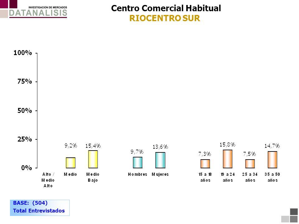 Centro Comercial Habitual RIOCENTRO SUR BASE: (504) Total Entrevistados