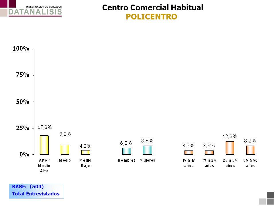 Centro Comercial Habitual POLICENTRO BASE: (504) Total Entrevistados