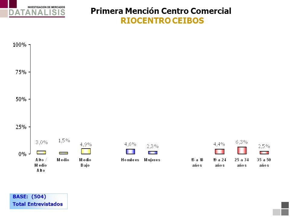 BASE: (504) Total Entrevistados Primera Mención Centro Comercial RIOCENTRO CEIBOS