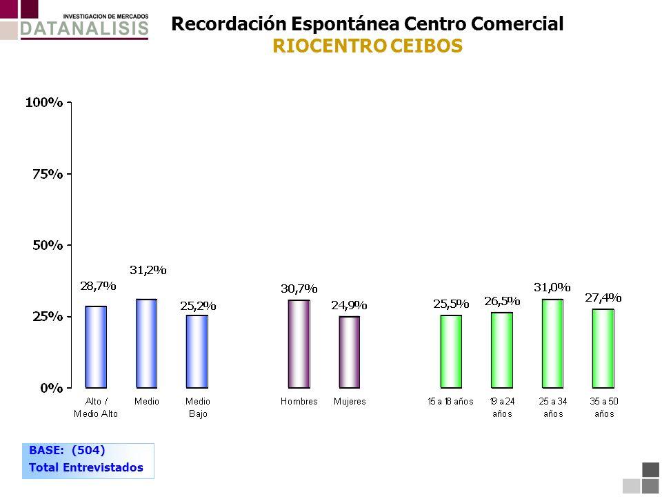 Recordación Espontánea Centro Comercial RIOCENTRO CEIBOS BASE: (504) Total Entrevistados