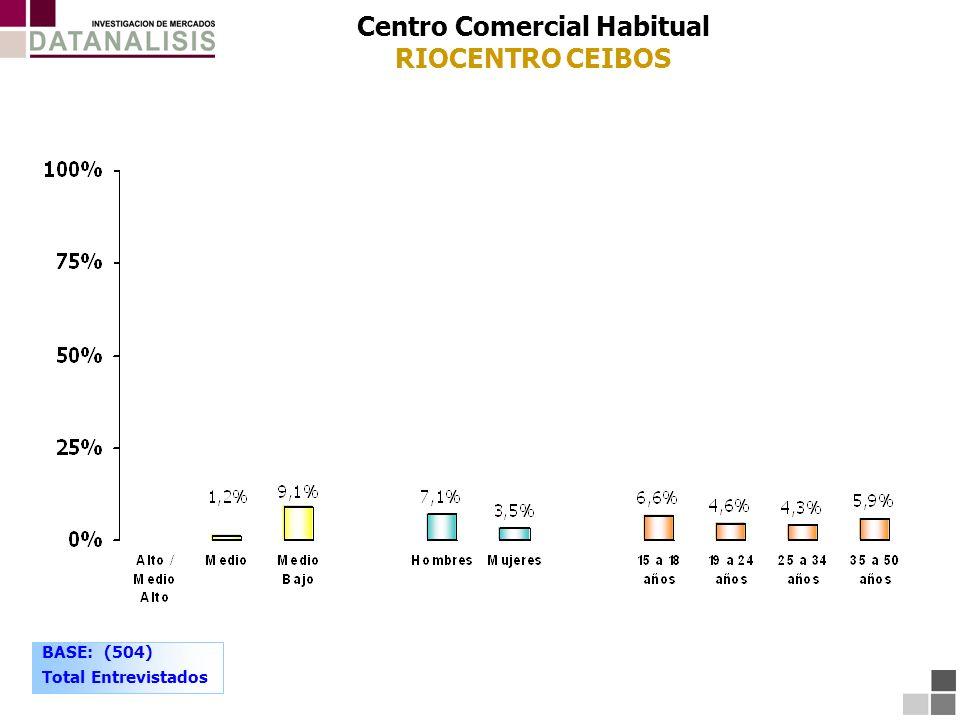 Centro Comercial Habitual RIOCENTRO CEIBOS BASE: (504) Total Entrevistados