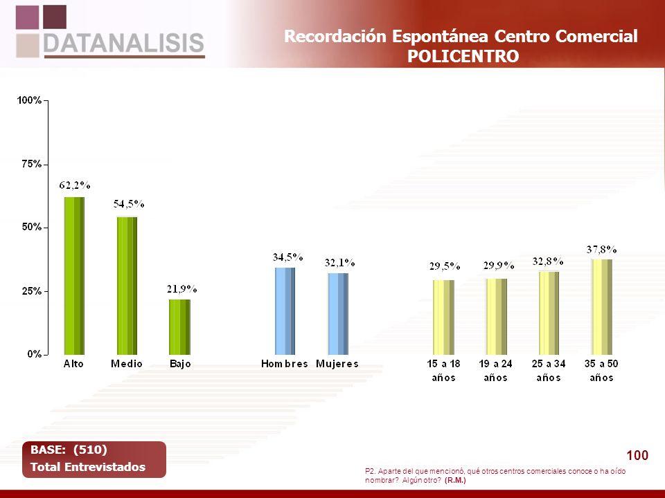 100 Recordación Espontánea Centro Comercial POLICENTRO BASE: (510) Total Entrevistados P2. Aparte del que mencionó, qué otros centros comerciales cono