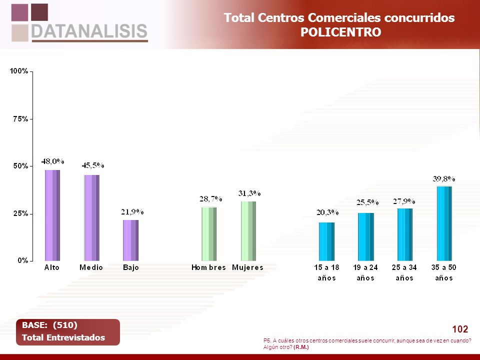 102 Total Centros Comerciales concurridos POLICENTRO BASE: (510) Total Entrevistados P5. A cuáles otros centros comerciales suele concurrir, aunque se