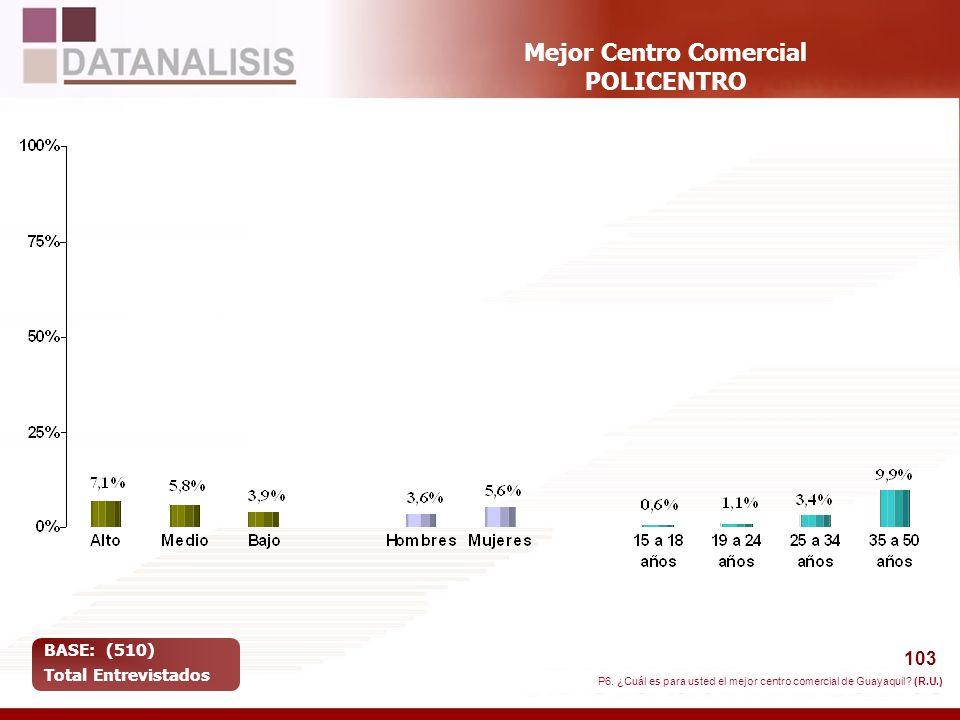 103 Mejor Centro Comercial POLICENTRO BASE: (510) Total Entrevistados P6. ¿Cuál es para usted el mejor centro comercial de Guayaquil? (R.U.)