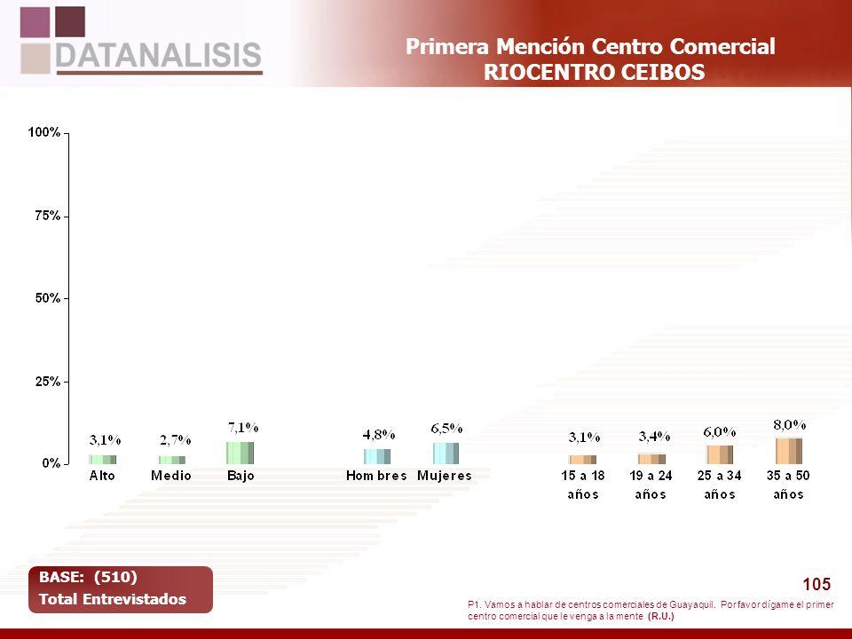 105 Primera Mención Centro Comercial RIOCENTRO CEIBOS BASE: (510) Total Entrevistados P1. Vamos a hablar de centros comerciales de Guayaquil. Por favo