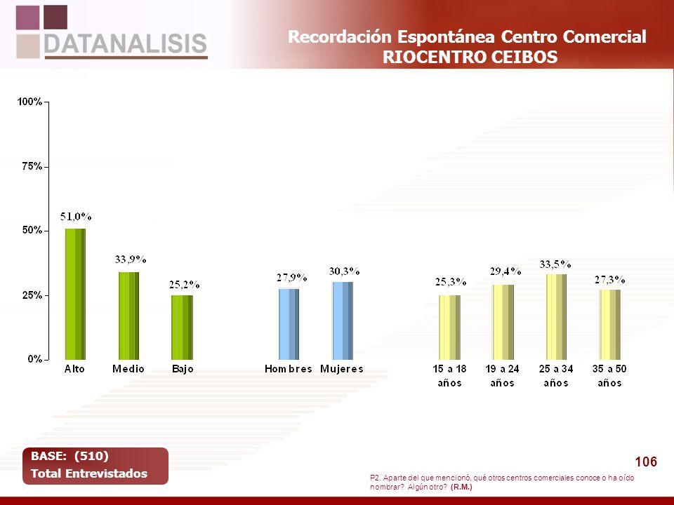 106 Recordación Espontánea Centro Comercial RIOCENTRO CEIBOS BASE: (510) Total Entrevistados P2. Aparte del que mencionó, qué otros centros comerciale