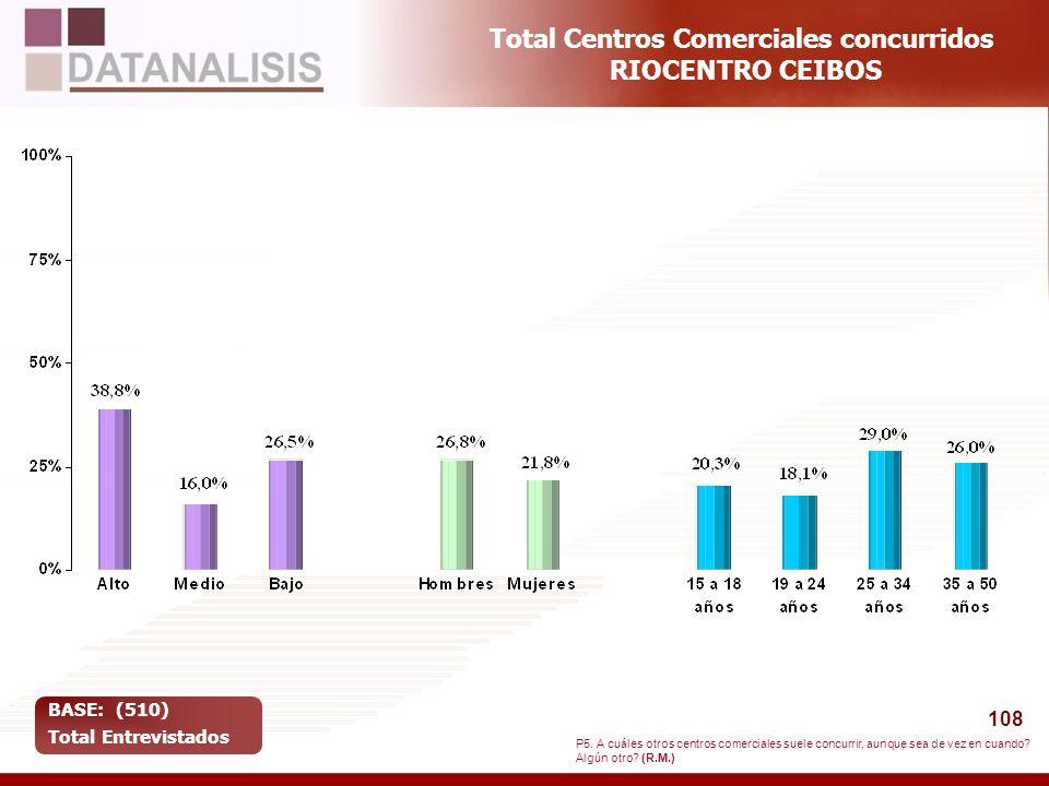 108 Total Centros Comerciales concurridos RIOCENTRO CEIBOS BASE: (510) Total Entrevistados P5. A cuáles otros centros comerciales suele concurrir, aun