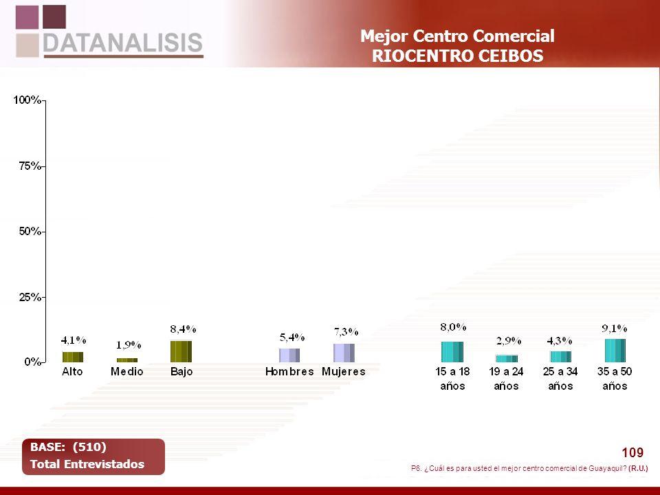 109 Mejor Centro Comercial RIOCENTRO CEIBOS BASE: (510) Total Entrevistados P6. ¿Cuál es para usted el mejor centro comercial de Guayaquil? (R.U.)
