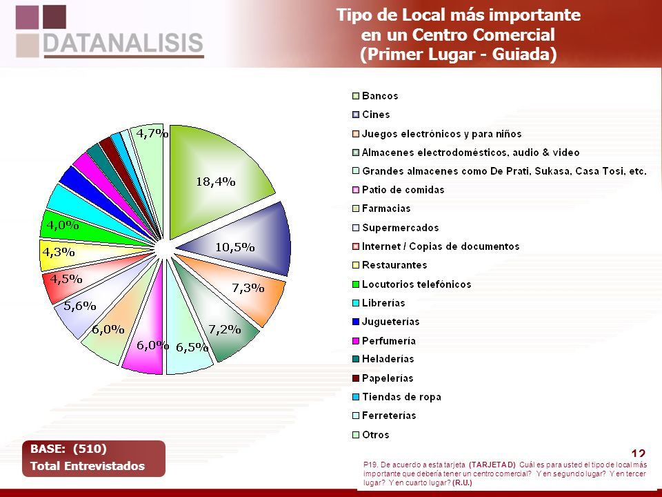 12 Tipo de Local más importante en un Centro Comercial (Primer Lugar - Guiada) BASE: (510) Total Entrevistados P19. De acuerdo a esta tarjeta (TARJETA