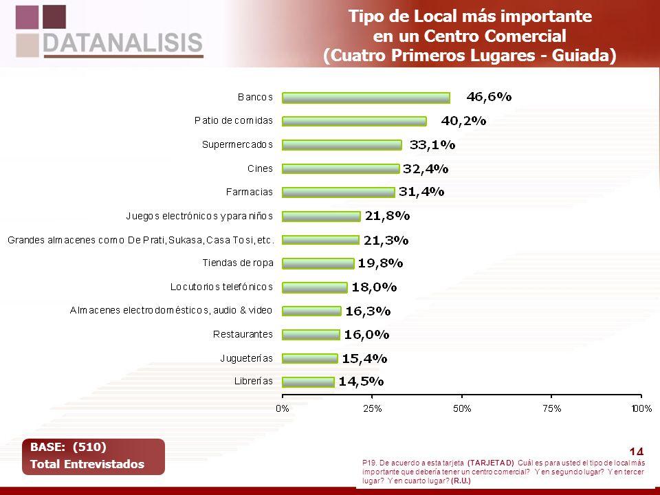 14 Tipo de Local más importante en un Centro Comercial (Cuatro Primeros Lugares - Guiada) BASE: (510) Total Entrevistados P19. De acuerdo a esta tarje