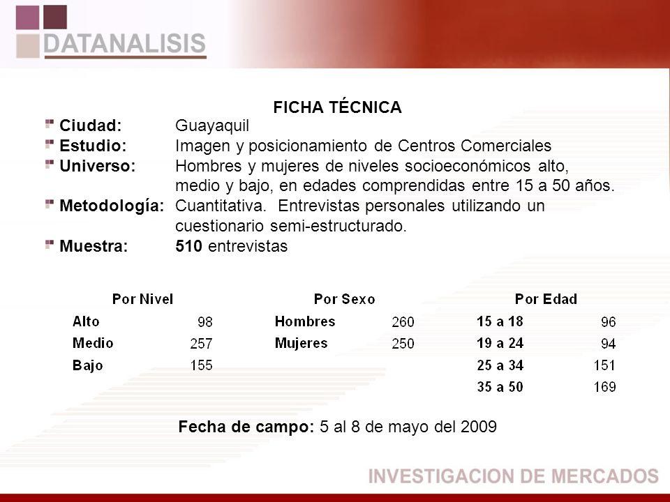 FICHA TÉCNICA Ciudad:Guayaquil Estudio:Imagen y posicionamiento de Centros Comerciales Universo:Hombres y mujeres de niveles socioeconómicos alto, med