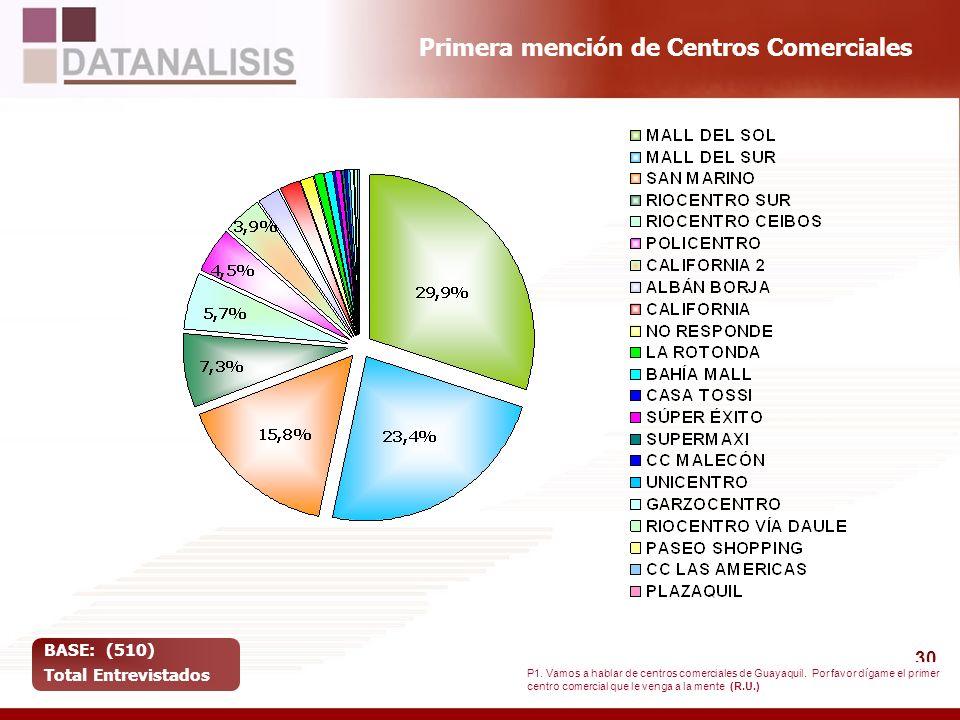 30 Primera mención de Centros Comerciales BASE: (510) Total Entrevistados P1. Vamos a hablar de centros comerciales de Guayaquil. Por favor dígame el