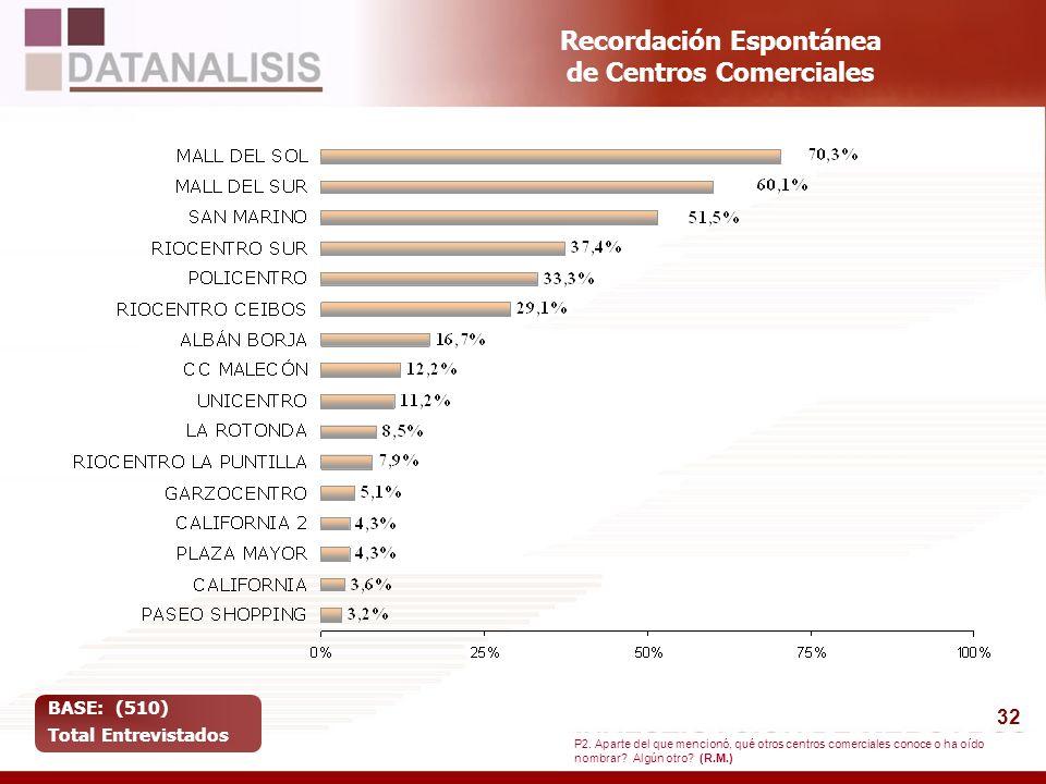 32 Recordación Espontánea de Centros Comerciales BASE: (510) Total Entrevistados P2. Aparte del que mencionó, qué otros centros comerciales conoce o h
