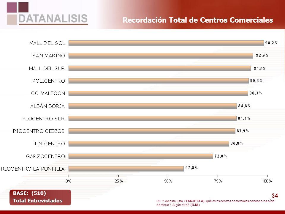 34 Recordación Total de Centros Comerciales BASE: (510) Total Entrevistados P3. Y de esta lista (TARJETA A), qué otros centros comerciales conoce o ha
