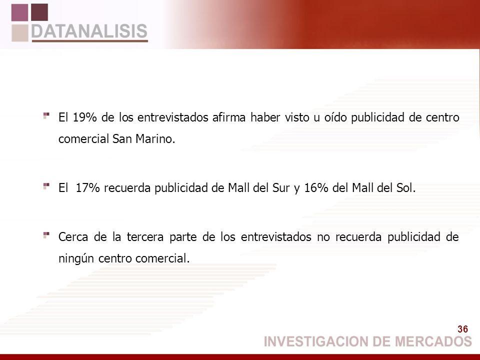 36 El 19% de los entrevistados afirma haber visto u oído publicidad de centro comercial San Marino. El 17% recuerda publicidad de Mall del Sur y 16% d