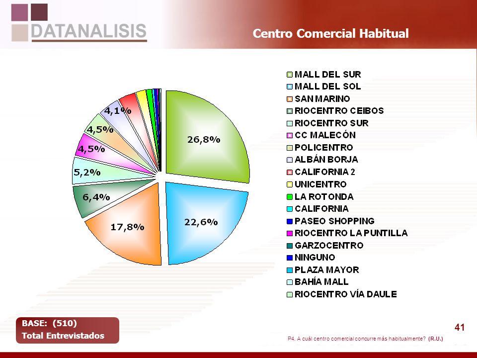 41 Centro Comercial Habitual BASE: (510) Total Entrevistados P4. A cuál centro comercial concurre más habitualmente? (R.U.)