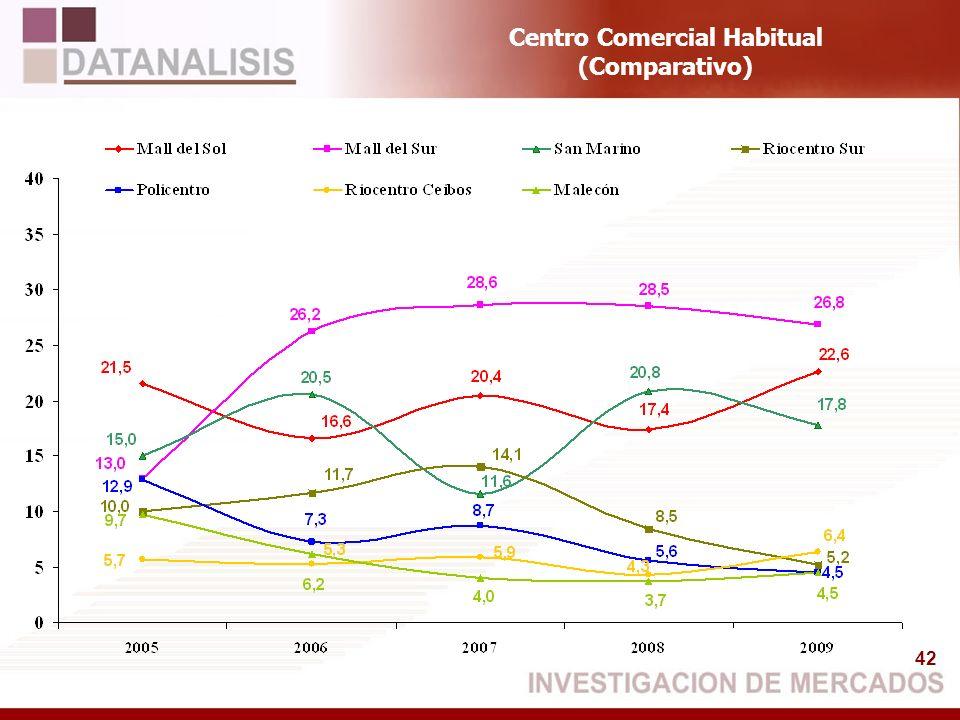 42 Centro Comercial Habitual (Comparativo)