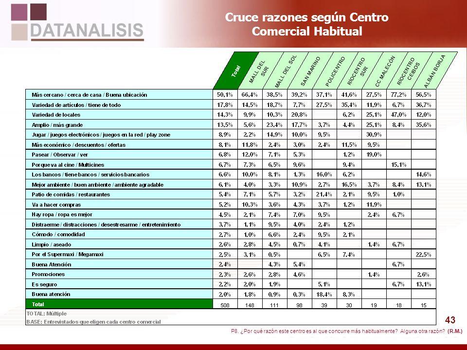 43 Cruce razones según Centro Comercial Habitual P8. ¿Por qué razón este centro es al que concurre más habitualmente? Alguna otra razón? (R.M.)