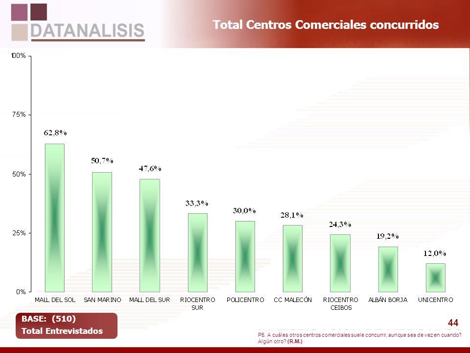 44 Total Centros Comerciales concurridos BASE: (510) Total Entrevistados P5. A cuáles otros centros comerciales suele concurrir, aunque sea de vez en