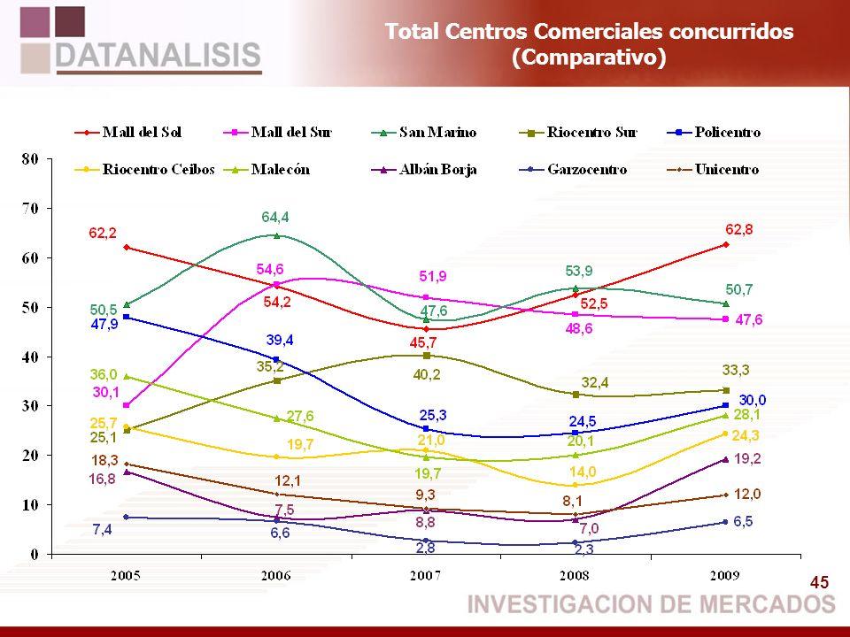 45 Total Centros Comerciales concurridos (Comparativo)
