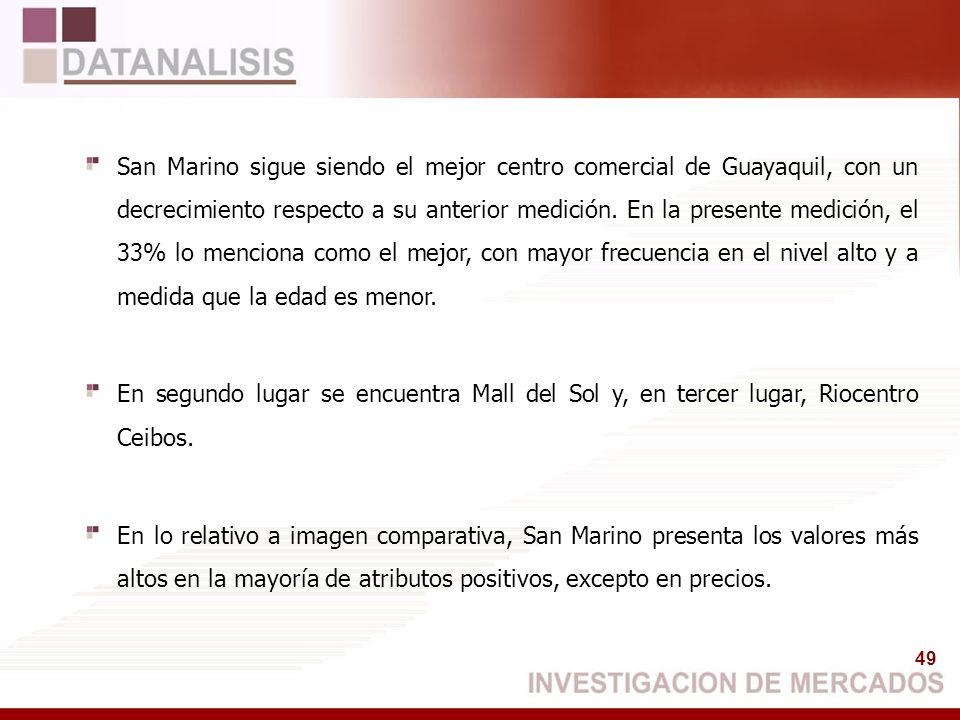 49 San Marino sigue siendo el mejor centro comercial de Guayaquil, con un decrecimiento respecto a su anterior medición. En la presente medición, el 3