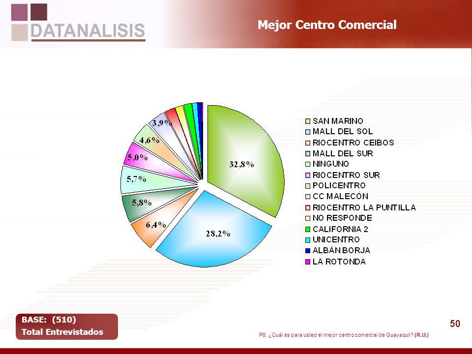 50 Mejor Centro Comercial BASE: (510) Total Entrevistados P6. ¿Cuál es para usted el mejor centro comercial de Guayaquil? (R.U.)