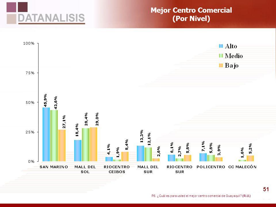 51 Mejor Centro Comercial (Por Nivel) P6. ¿Cuál es para usted el mejor centro comercial de Guayaquil? (R.U.)