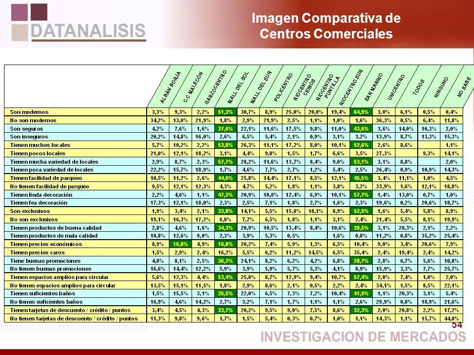 54 Imagen Comparativa de Centros Comerciales
