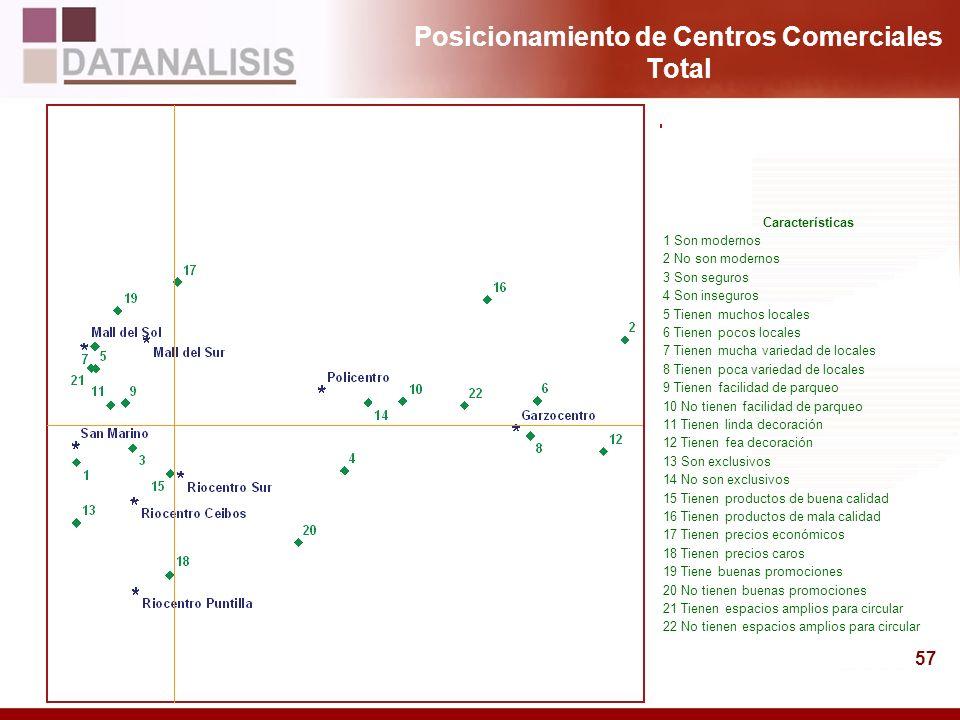 57 Posicionamiento de Centros Comerciales Total Características 1 Son modernos 2 No son modernos 3 Son seguros 4 Son inseguros 5 Tienen muchos locales