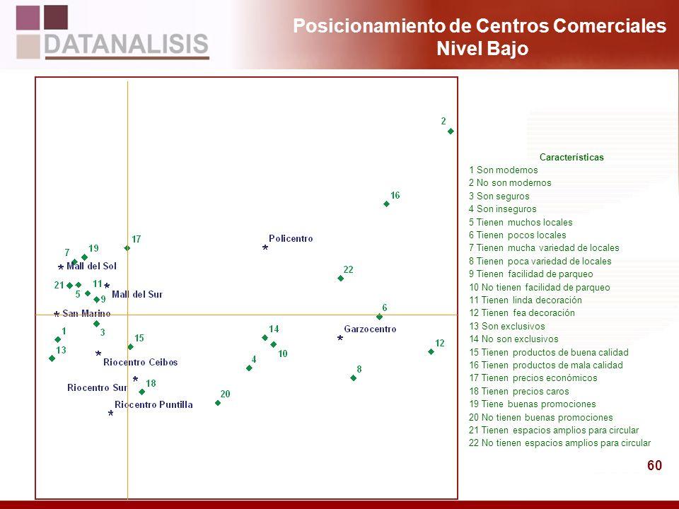 60 Posicionamiento de Centros Comerciales Nivel Bajo Características 1 Son modernos 2 No son modernos 3 Son seguros 4 Son inseguros 5 Tienen muchos lo