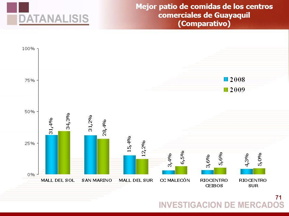 71 Mejor patio de comidas de los centros comerciales de Guayaquil (Comparativo)