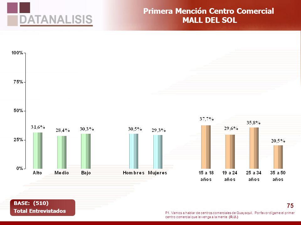 75 Primera Mención Centro Comercial MALL DEL SOL BASE: (510) Total Entrevistados P1. Vamos a hablar de centros comerciales de Guayaquil. Por favor díg