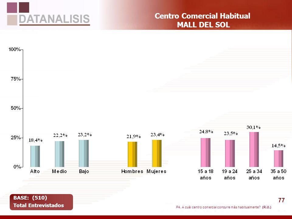 77 Centro Comercial Habitual MALL DEL SOL BASE: (510) Total Entrevistados P4. A cuál centro comercial concurre más habitualmente? (R.U.)