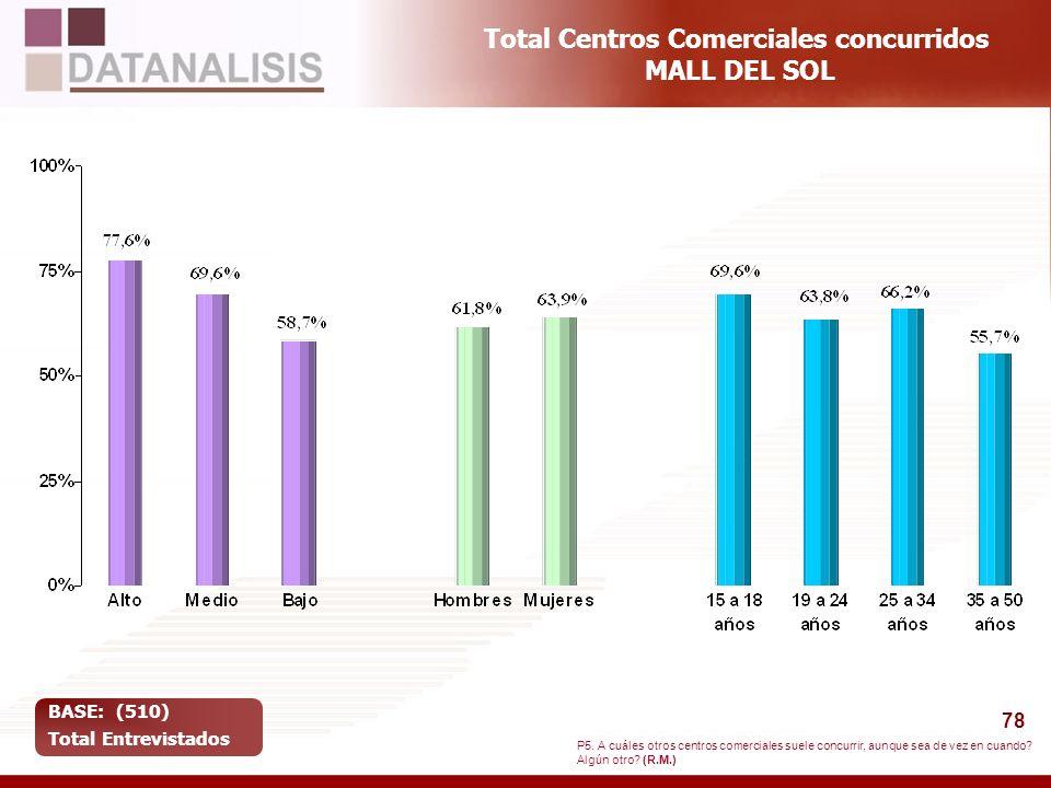 78 Total Centros Comerciales concurridos MALL DEL SOL BASE: (510) Total Entrevistados P5. A cuáles otros centros comerciales suele concurrir, aunque s