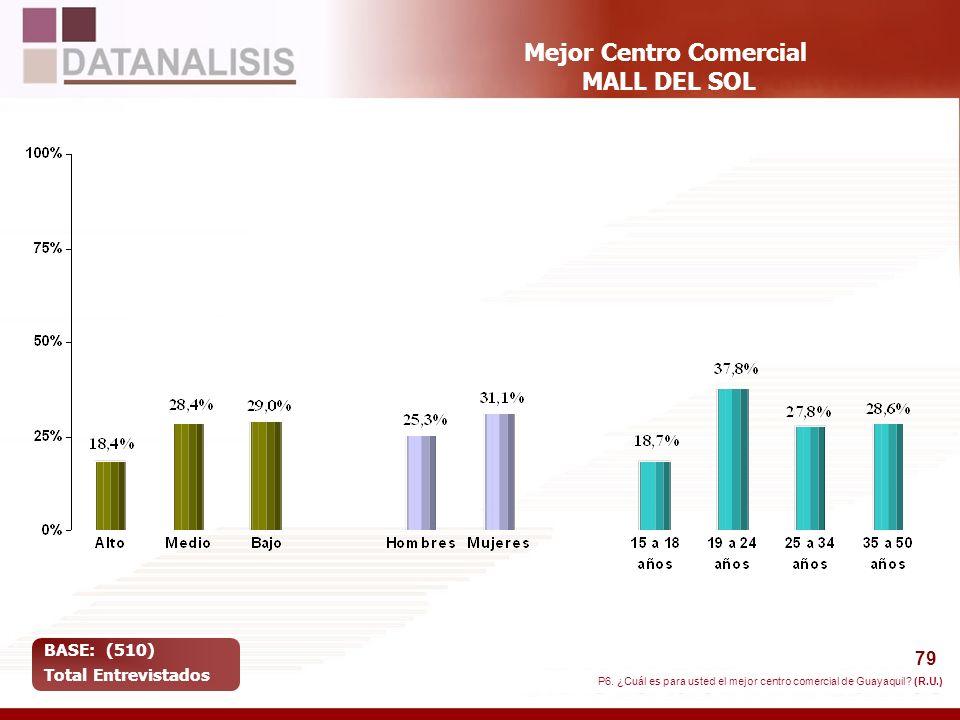 79 Mejor Centro Comercial MALL DEL SOL BASE: (510) Total Entrevistados P6. ¿Cuál es para usted el mejor centro comercial de Guayaquil? (R.U.)