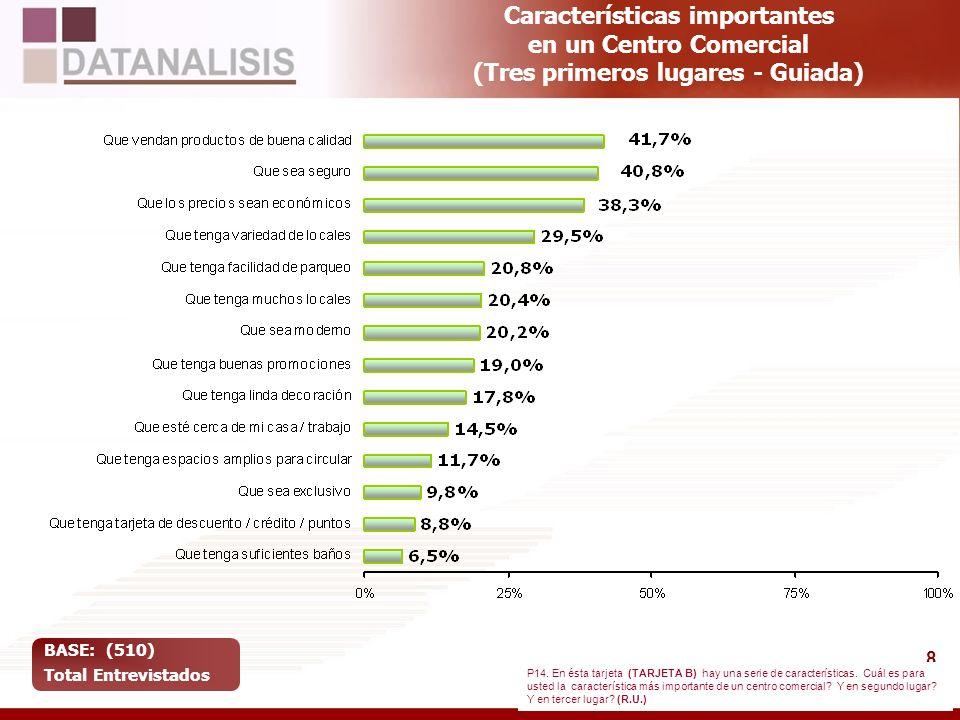 8 Características importantes en un Centro Comercial (Tres primeros lugares - Guiada) BASE: (510) Total Entrevistados P14. En ésta tarjeta (TARJETA B)