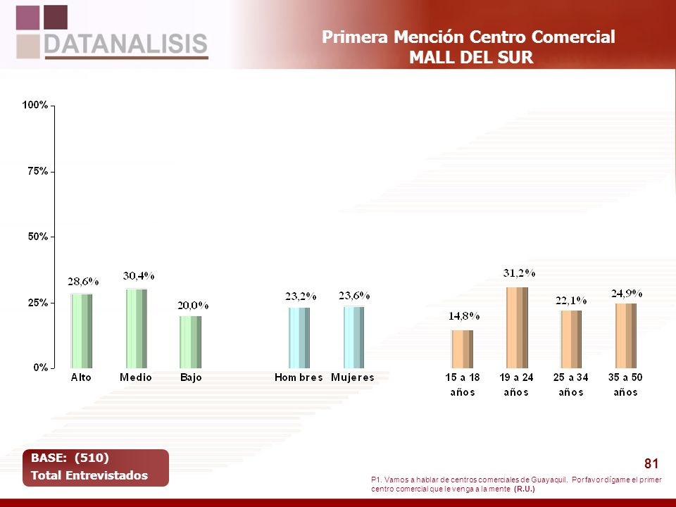 81 Primera Mención Centro Comercial MALL DEL SUR BASE: (510) Total Entrevistados P1. Vamos a hablar de centros comerciales de Guayaquil. Por favor díg