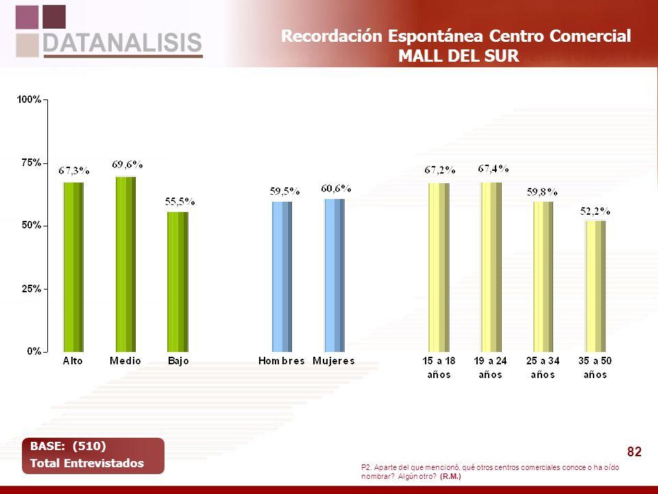 82 Recordación Espontánea Centro Comercial MALL DEL SUR BASE: (510) Total Entrevistados P2. Aparte del que mencionó, qué otros centros comerciales con