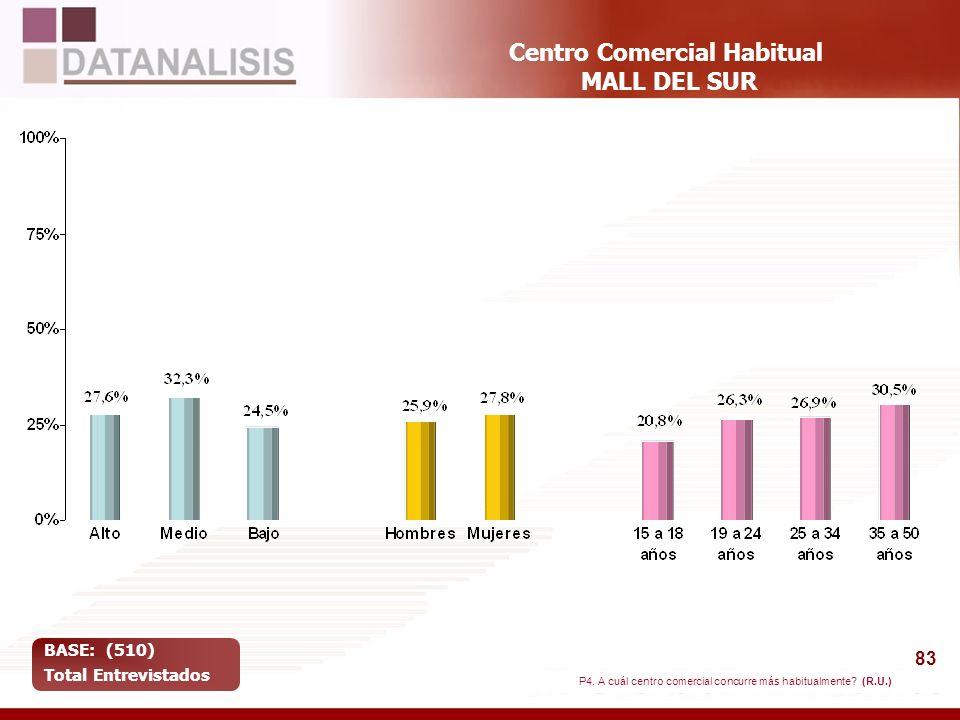 83 Centro Comercial Habitual MALL DEL SUR BASE: (510) Total Entrevistados P4. A cuál centro comercial concurre más habitualmente? (R.U.)