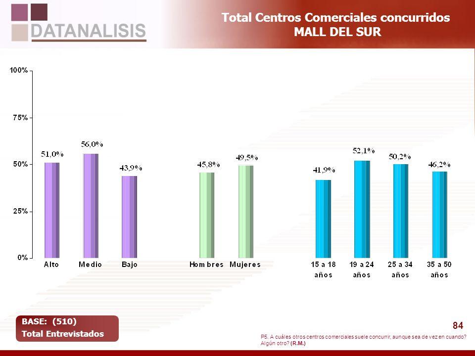 84 Total Centros Comerciales concurridos MALL DEL SUR BASE: (510) Total Entrevistados P5. A cuáles otros centros comerciales suele concurrir, aunque s