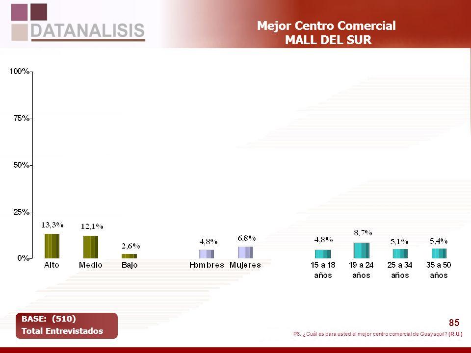85 Mejor Centro Comercial MALL DEL SUR BASE: (510) Total Entrevistados P6. ¿Cuál es para usted el mejor centro comercial de Guayaquil? (R.U.)