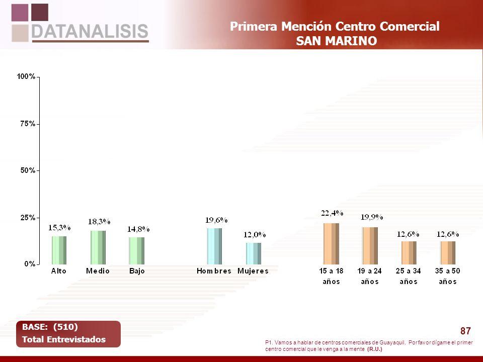 87 Primera Mención Centro Comercial SAN MARINO BASE: (510) Total Entrevistados P1. Vamos a hablar de centros comerciales de Guayaquil. Por favor dígam